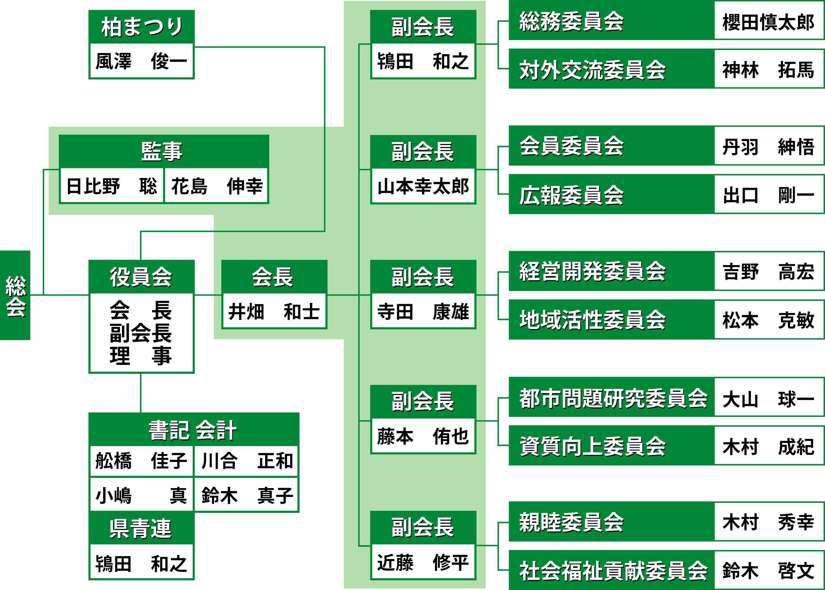 organization_chart2014
